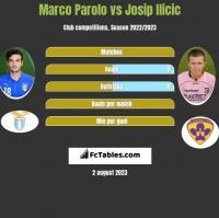 Marco Parolo vs Josip Ilicic h2h player stats
