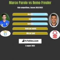 Marco Parolo vs Remo Freuler h2h player stats
