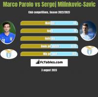 Marco Parolo vs Sergej Milinkovic-Savic h2h player stats