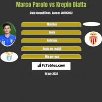 Marco Parolo vs Krepin Diatta h2h player stats