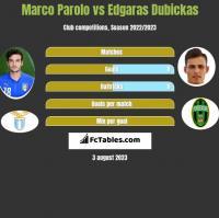 Marco Parolo vs Edgaras Dubickas h2h player stats