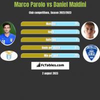 Marco Parolo vs Daniel Maldini h2h player stats