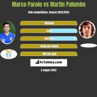 Marco Parolo vs Martin Palumbo h2h player stats