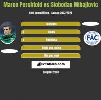 Marco Perchtold vs Slobodan Mihajlovic h2h player stats