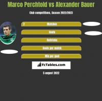 Marco Perchtold vs Alexander Bauer h2h player stats
