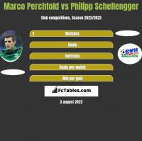 Marco Perchtold vs Philipp Schellengger h2h player stats