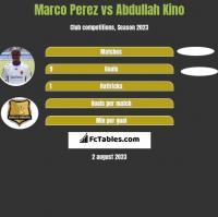 Marco Perez vs Abdullah Kino h2h player stats