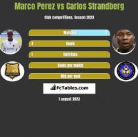 Marco Perez vs Carlos Strandberg h2h player stats