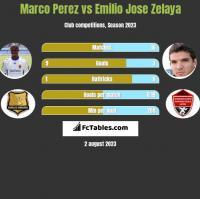 Marco Perez vs Emilio Jose Zelaya h2h player stats