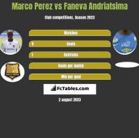 Marco Perez vs Faneva Andriatsima h2h player stats