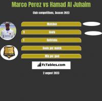 Marco Perez vs Hamad Al Juhaim h2h player stats