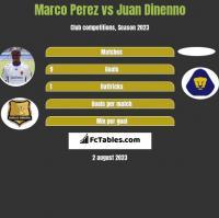 Marco Perez vs Juan Dinenno h2h player stats