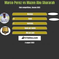Marco Perez vs Mazen Abu Shararah h2h player stats