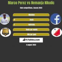 Marco Perez vs Nemanja Nikolic h2h player stats