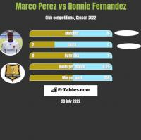 Marco Perez vs Ronnie Fernandez h2h player stats