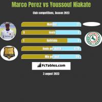 Marco Perez vs Youssouf Niakate h2h player stats
