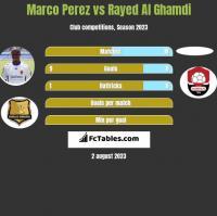 Marco Perez vs Rayed Al Ghamdi h2h player stats