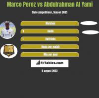Marco Perez vs Abdulrahman Al Yami h2h player stats