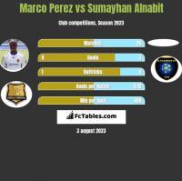 Marco Perez vs Sumayhan Alnabit h2h player stats