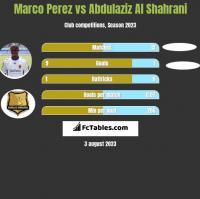 Marco Perez vs Abdulaziz Al Shahrani h2h player stats