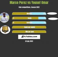 Marco Perez vs Yousef Omar h2h player stats