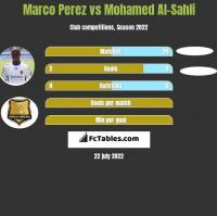 Marco Perez vs Mohamed Al-Sahli h2h player stats