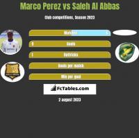Marco Perez vs Saleh Al Abbas h2h player stats