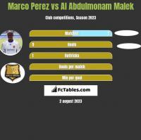 Marco Perez vs Al Abdulmonam Malek h2h player stats
