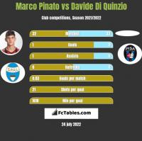 Marco Pinato vs Davide Di Quinzio h2h player stats