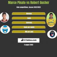 Marco Pinato vs Robert Gucher h2h player stats