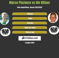 Marco Pischorn vs Ole Kittner h2h player stats