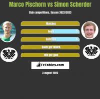 Marco Pischorn vs Simon Scherder h2h player stats