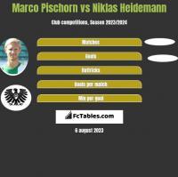 Marco Pischorn vs Niklas Heidemann h2h player stats