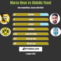 Marco Reus vs Abdulla Yusuf h2h player stats