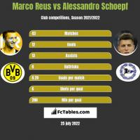 Marco Reus vs Alessandro Schoepf h2h player stats