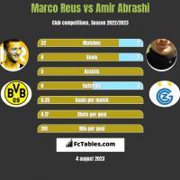 Marco Reus vs Amir Abrashi h2h player stats