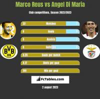 Marco Reus vs Angel Di Maria h2h player stats