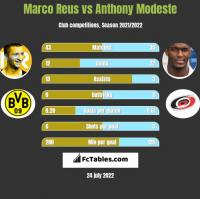 Marco Reus vs Anthony Modeste h2h player stats