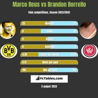 Marco Reus vs Brandon Borrello h2h player stats