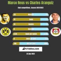 Marco Reus vs Charles Aranguiz h2h player stats