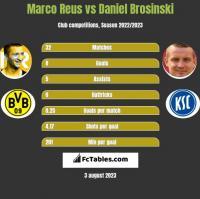 Marco Reus vs Daniel Brosinski h2h player stats