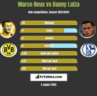 Marco Reus vs Danny Latza h2h player stats