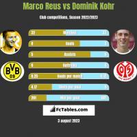 Marco Reus vs Dominik Kohr h2h player stats