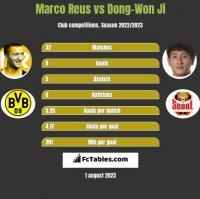 Marco Reus vs Dong-Won Ji h2h player stats