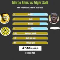Marco Reus vs Edgar Salli h2h player stats