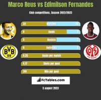 Marco Reus vs Edimilson Fernandes h2h player stats