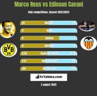 Marco Reus vs Edinson Cavani h2h player stats