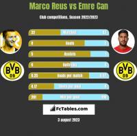 Marco Reus vs Emre Can h2h player stats