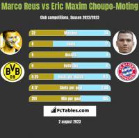 Marco Reus vs Eric Choupo-Moting h2h player stats