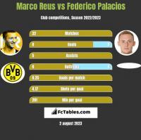 Marco Reus vs Federico Palacios h2h player stats